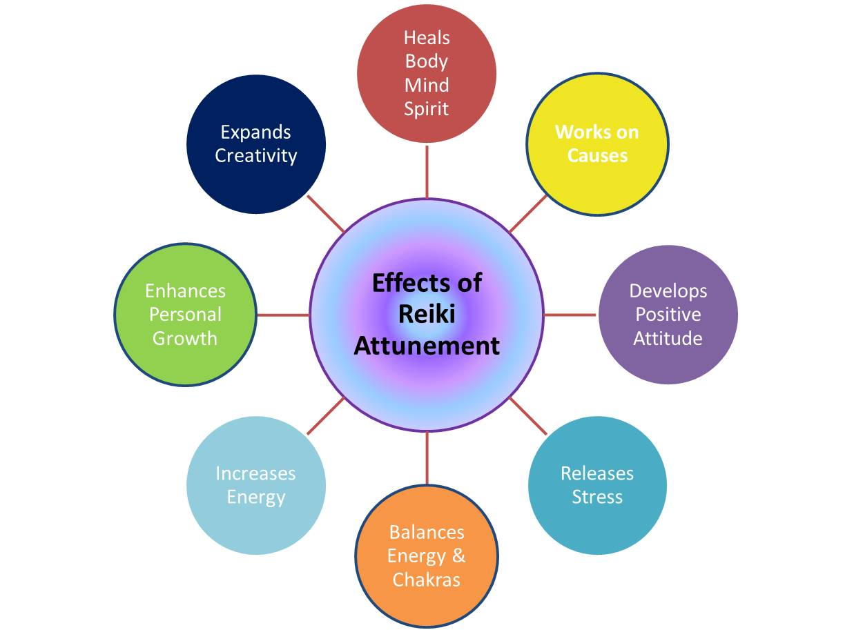 effects of reiki
